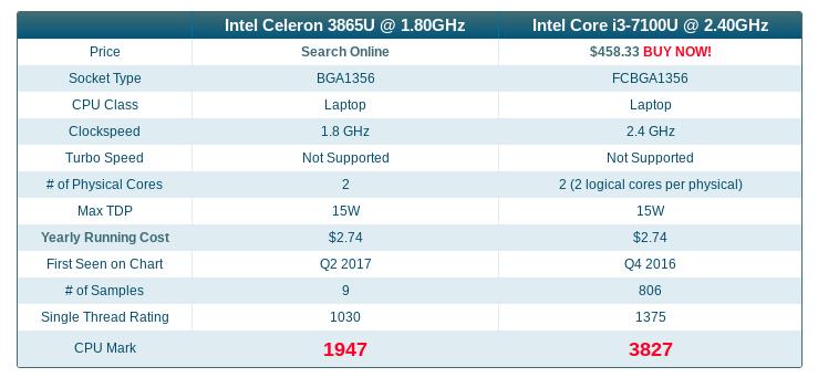 ASUSがリリースした新型「Chromebox 3」のCeleronモデルとi3モデルはどっちがお買い得?