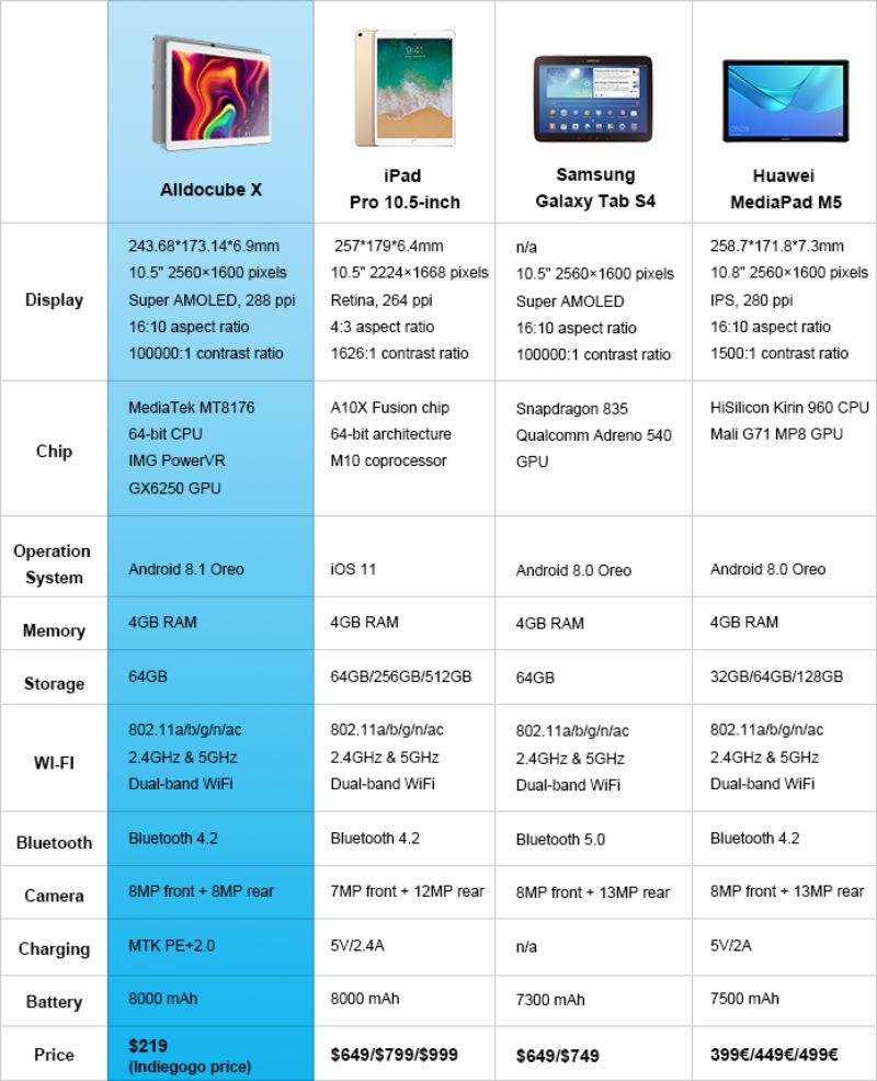 中国のAlldocubeが「Alldocube X」というAndoirdタブレットの出資をIndiegogoで募集中。