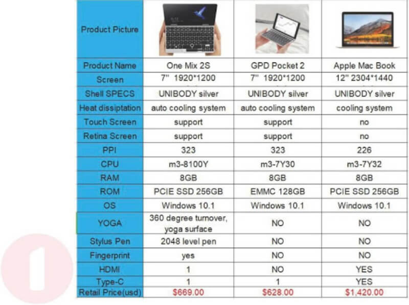 onenetbook onemix2s spec comp