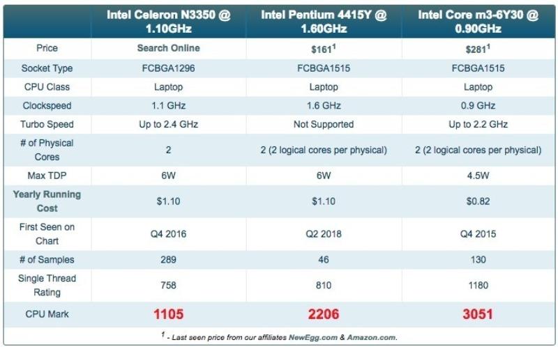 4415y passmark bench comp-マイクロソフトの「Surface Go」の8GBRAMモデルを購入したので遅まきながらレビューする!