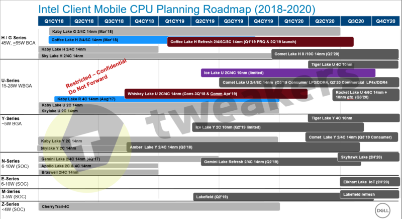 Intel Client Mobility CPU Roadmap 2020 10nm 14nm Ice Lake Comet Lake Tiger Lake Rocket Lake 800x435-Chromebook「Helios」と「Kindred」が開発中?Comet Lake世代CPU採用の可能性