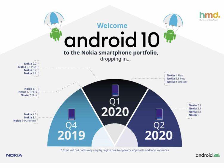 nokia android 10 update device list 752x564-HMD GlobalがNokiaスマートフォンのAndroid 10への更新対応機種と予定を明らかに