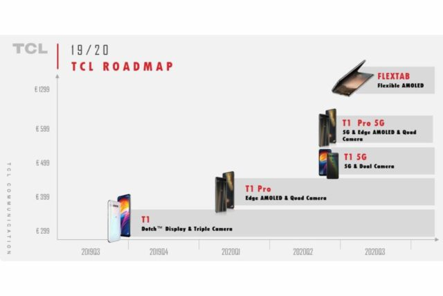 tcl loadmap image 640x427-TCLブランドのAndroidデバイスに関するロードマップがリークされました。最終的に折りたたみ式タブレットも?
