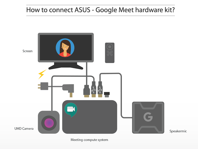 ASUS Google Meet Compute System kit-ASUSが「Google Meet ハードウェアキット」を海外で発表。Chrome OS搭載ビデオ会議システム