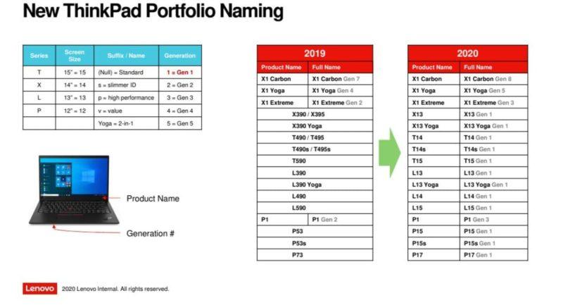 lenovo thinkpad series 2020 1 800x433-Lenovoが「Commercial ThinkPad Chromebook」を2020年下期にリリース予定?内部文書がリーク