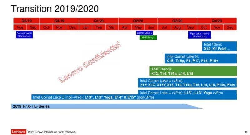 lenovo thinkpad series 2020 3 800x433-Lenovoが「Commercial ThinkPad Chromebook」を2020年下期にリリース予定?内部文書がリーク