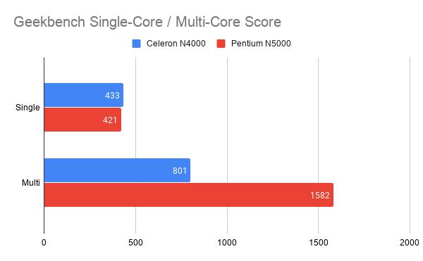 Geekbench Single Core   Multi Core Score-HP公式ストアでPentium N5000搭載「Chromebook 14a」が販売開始。やっぱりこれは買うべき1台だ!