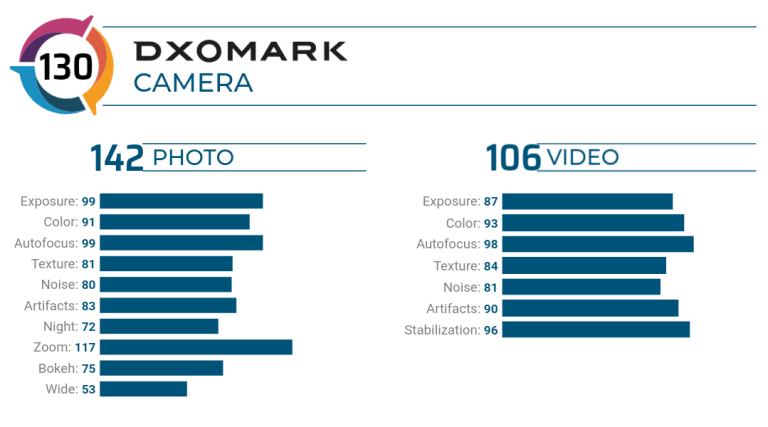 xiaomi mi 10 ultra dxomark 1-Xiaomiが5G対応「Mi 10 Ultra」を発表。最大16GBRAMや超低照度レンズ、120W充電などを搭載