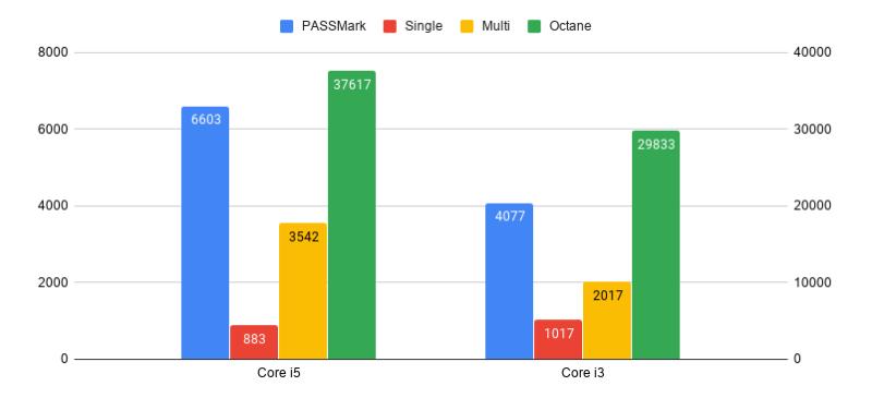 10gen core i3 and i5 comp-Acer Chromebook Spin 713(CP713-2W)をレビュー。ハイスペックで最もおすすめできる1台