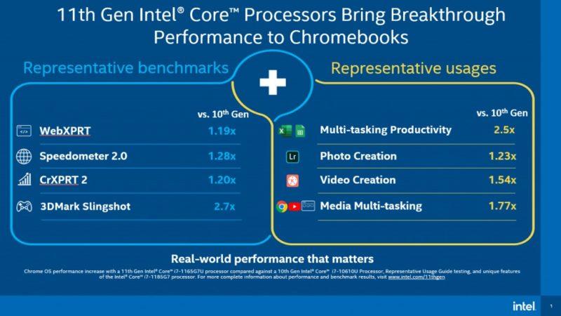 tigerLakePerformanceGains 800x450-インテルが第11世代CPUのTiger Lake をChromebookに搭載すると正式発表