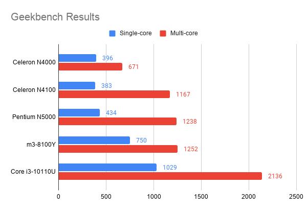 m3 8100y Geekbench Results-「ASUS Chromebook C425TA」の国内モデルをレビュー!想像以上に良い機種だけど、強敵がいる