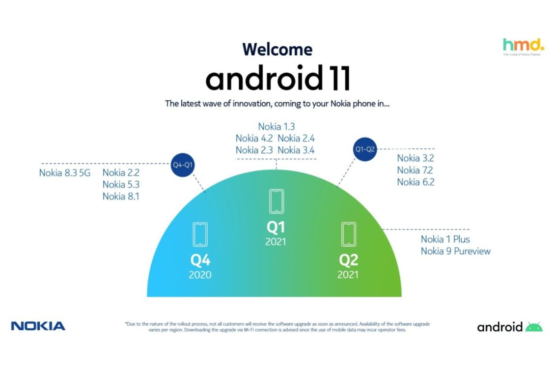 nokia mobile android 11 update roadmap 1130x753-NokiaがAndroid 11へのアップデート計画を正式に公開